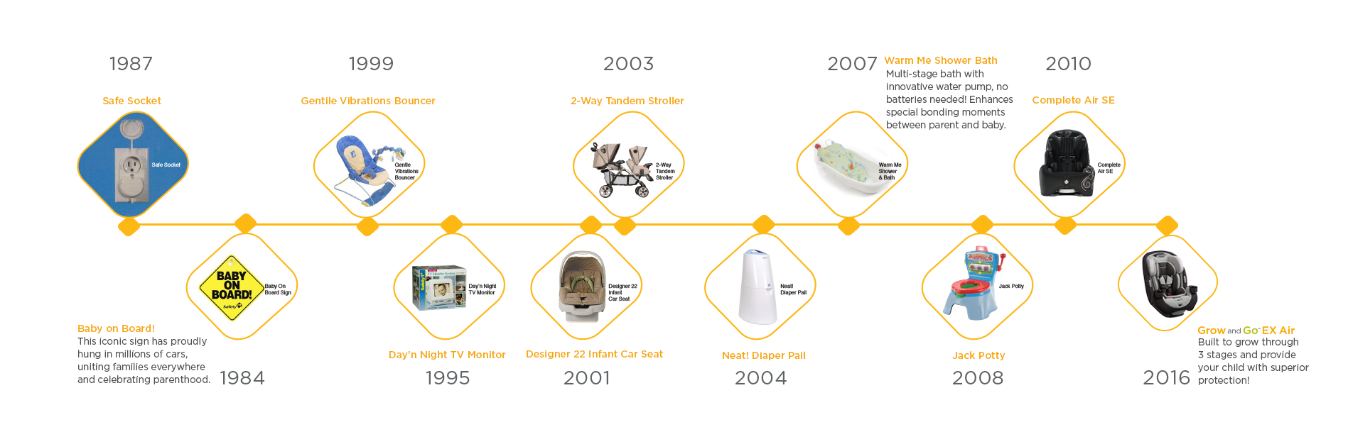 AboutUs Timeline Graphic